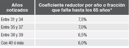 como obtener pensión de jubilación en España
