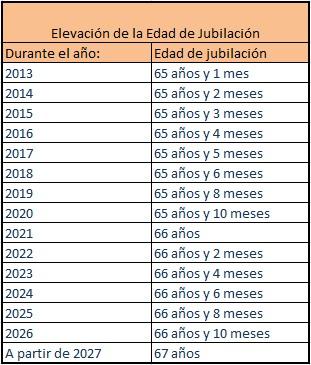 obtener la pensión de jubilación en España